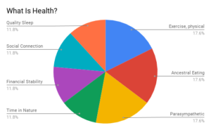 Functional Medicine Health
